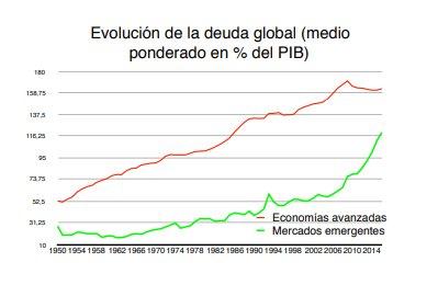 Deuda global evolución ponderada