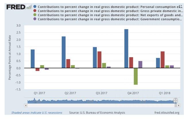 contribuciones al PIB por categorías
