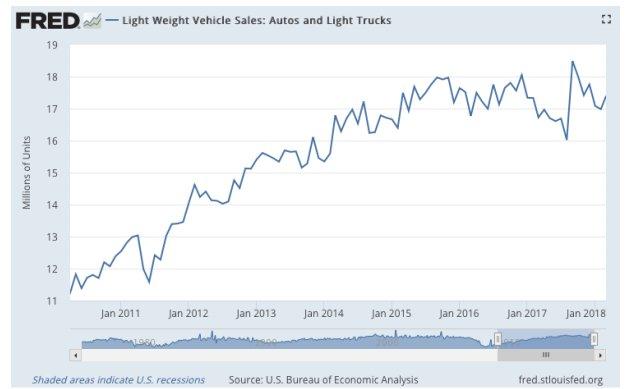 Ventas de vehículos