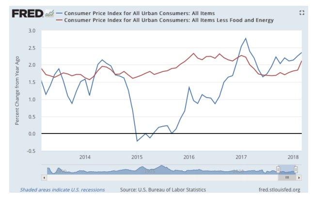 inflación implícita