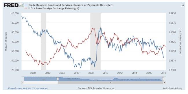 balanza comercial EE.UU