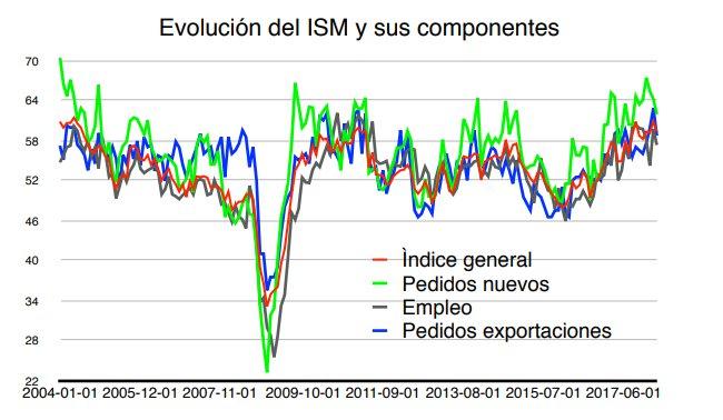 evolución del ISM y sus componentes