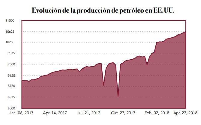 evolución producción de petróleo en EE.UU