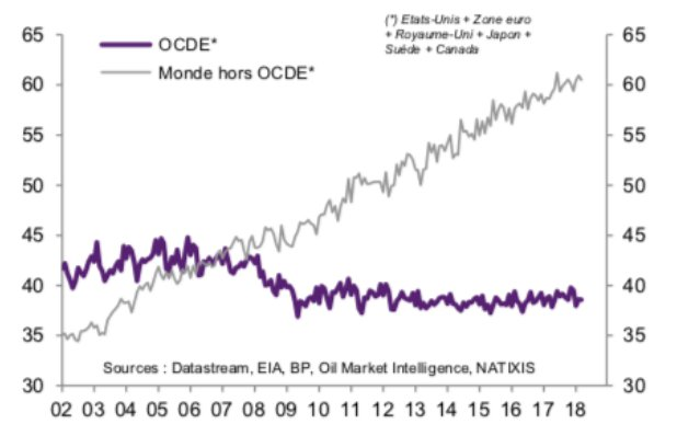 exportación de petroleo en mercados emergentes