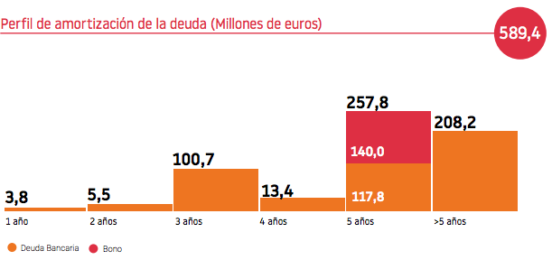 Perfil deuda Lar España