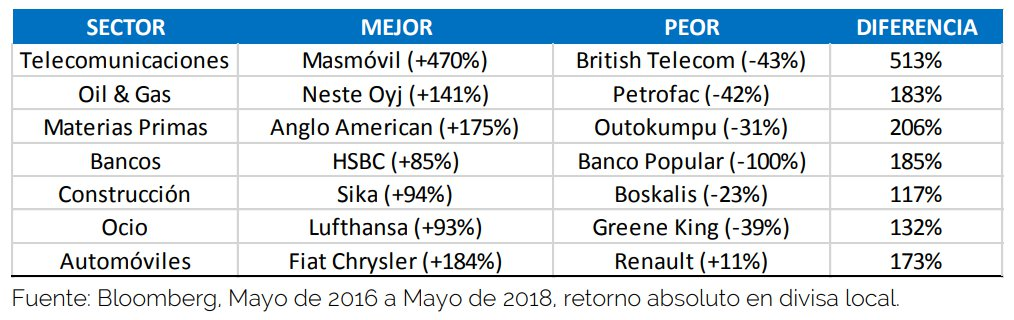 Evolución de los sectores, Carta 1T 2018 Azvalor