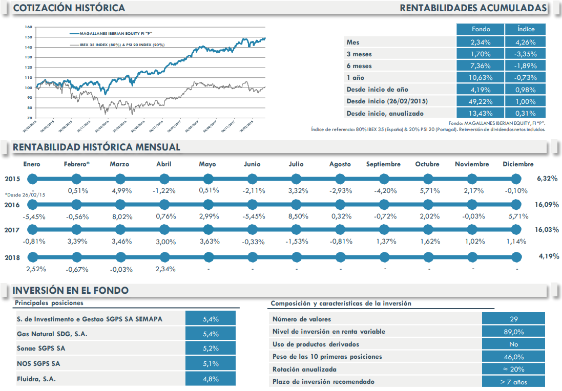 Magallanes Iberian Equity Abril