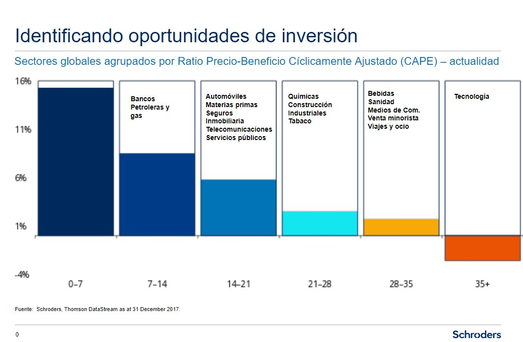 CAPE por Sectores - Schroders