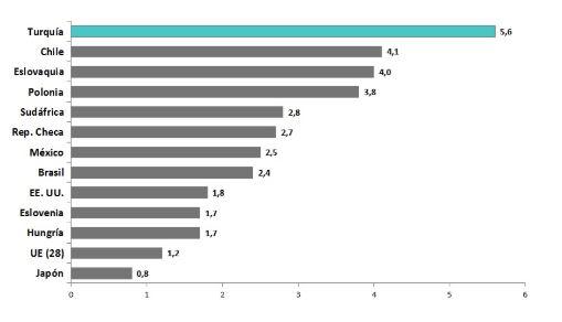 tasa-media-crecimiento-economia-turca