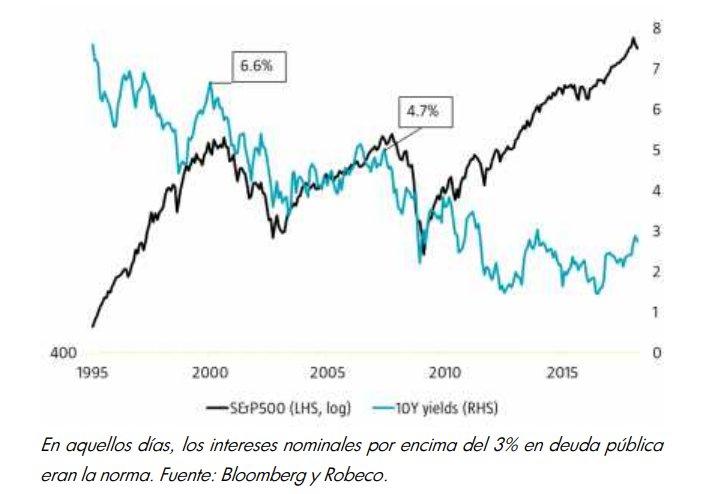 Robeco - Comparativa bonos y S&P 500
