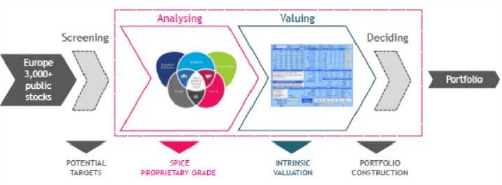 Modelo Sycovalo de valoración