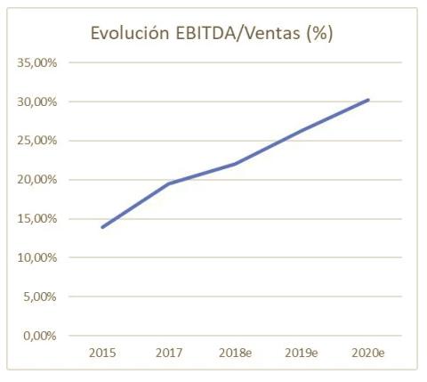 evolucion ebitda/ventas