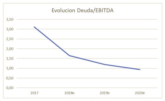 evolucion deuda/ebitda