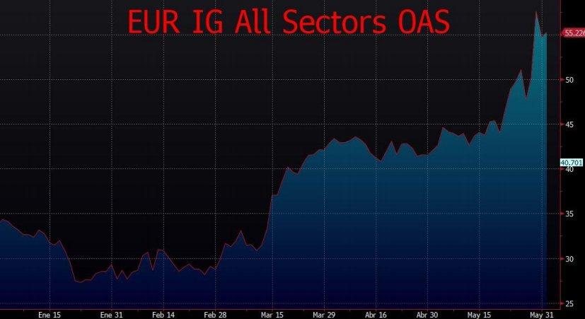 EUR IG All sectors OAS