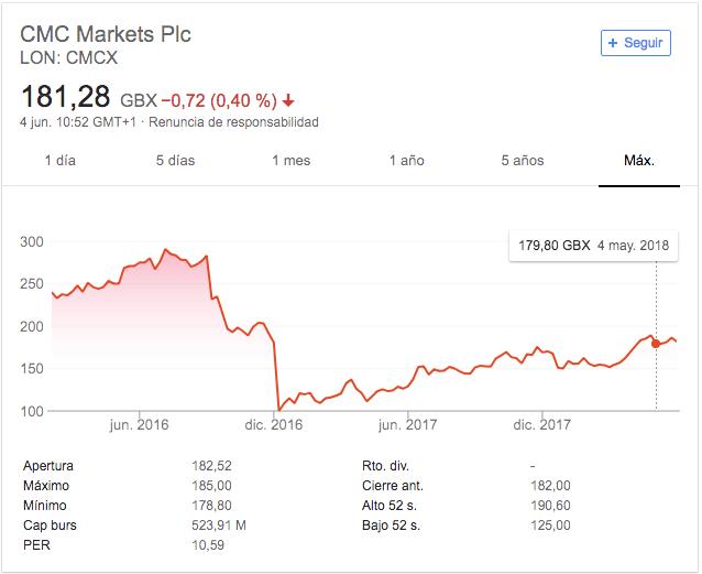 cmc markets cotizacion