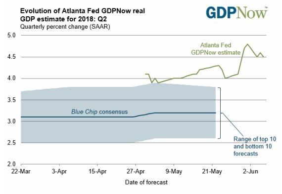 Prevision GDP -Wertefinder