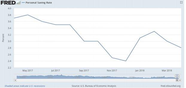 Wertefinder - Ratio de ahorro