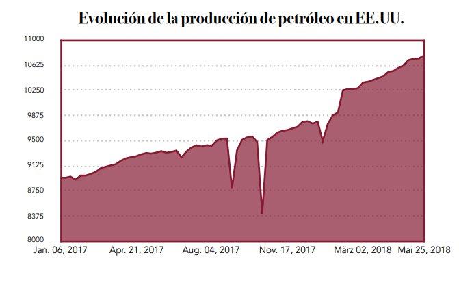 precio petróleo - Wertefinder