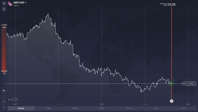 GBP/USD(Libra Esterlina Vs Dólar Estadounidense)