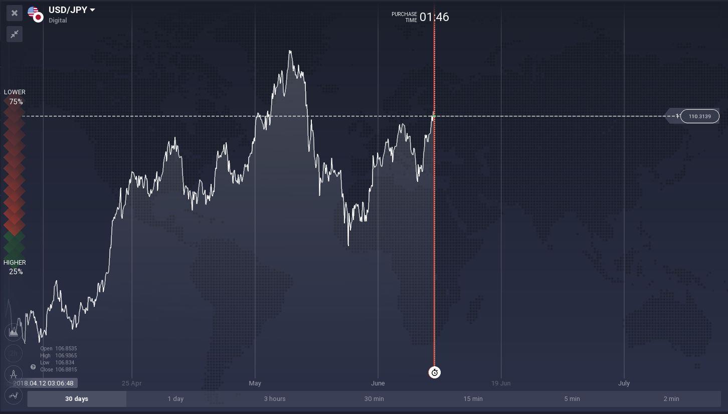 USD/JPY(Dólar Estadounidense Vs Yen Japonés)