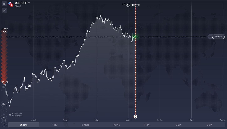USD/CHF(Dólar Estadounidense Vs Franco Suizo)