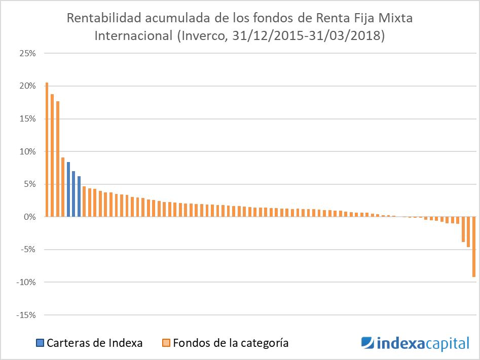 Renta Fija Mixta Internacional - Indexa Rankia