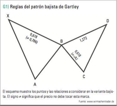 patrón garley