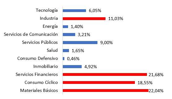 distribucion sectores gesconsult rf f