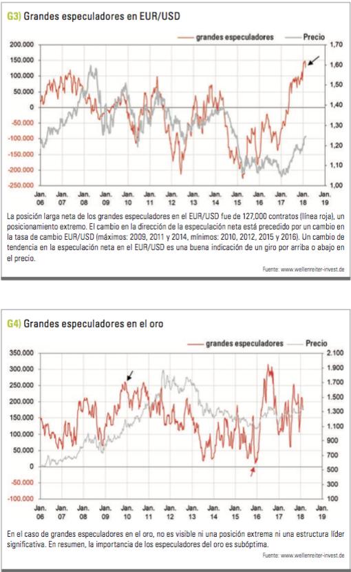 grandes especuladores Eur/USD