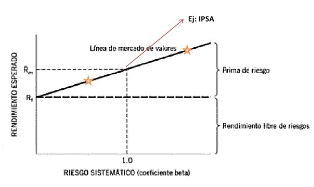 Teoría de Carteras: Modelo de Sharpe- CAPM