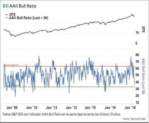 AALL Bull Ratio