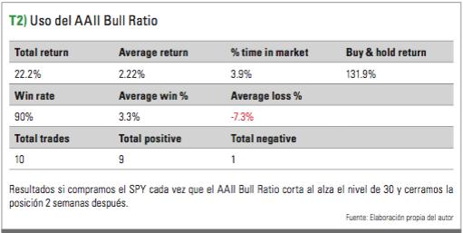 AAII Bull Ratio