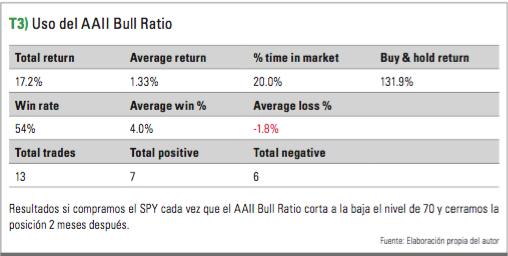 Uso del Bull Ratio 3
