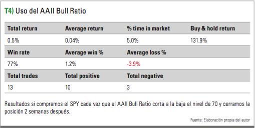 Uso del Bull Ratio