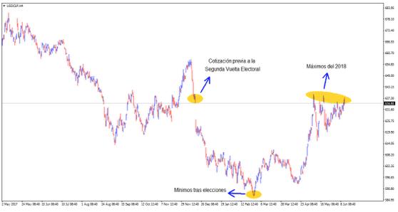 Dólar frente al Peso Chileno: ¿finalizando su rebote?