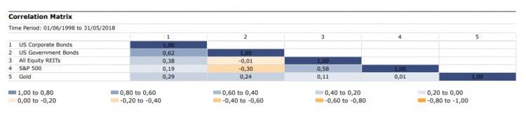 Matriz de correlación del oro