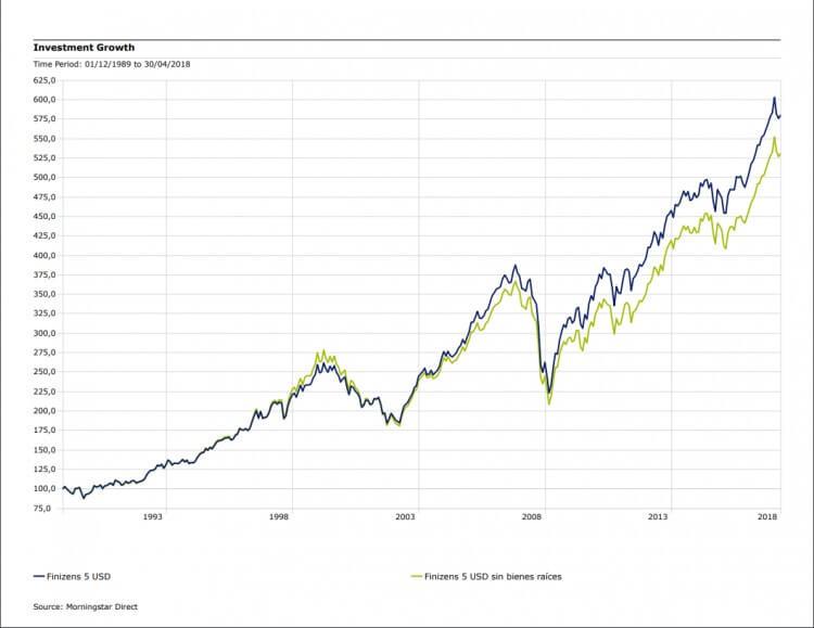 Crecimiento de inversión con oro o sin oro