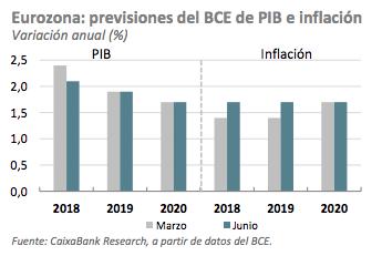 Economia europea pib inflación