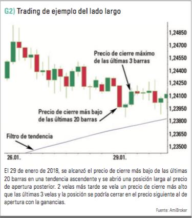 ejemplo de trading