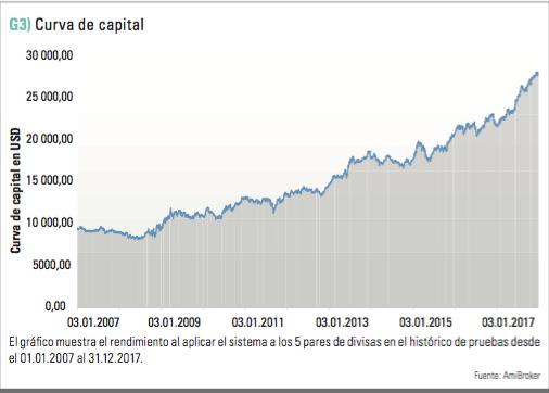 Curva de capital