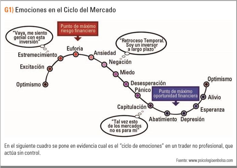 Emociones en el ciclo del mercado