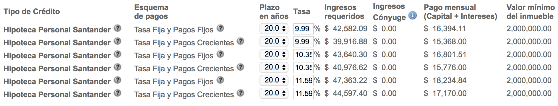 Hipoteca personal Santander
