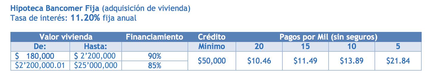 Hipoteca Bancomer tasas