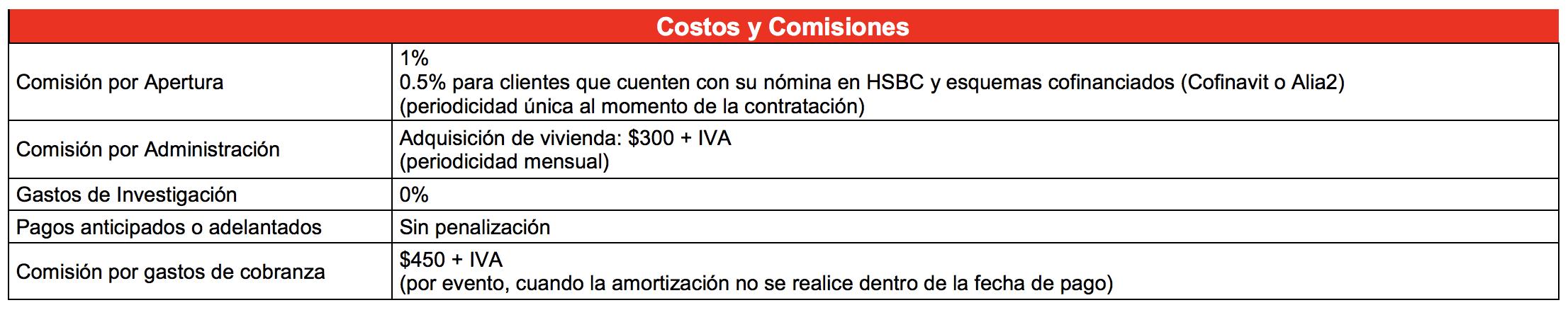 crédito hipotecario HSBC