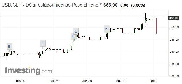 Precio del dólar en Chile: USD/CLP