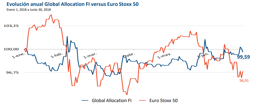 Global Allocation vs index