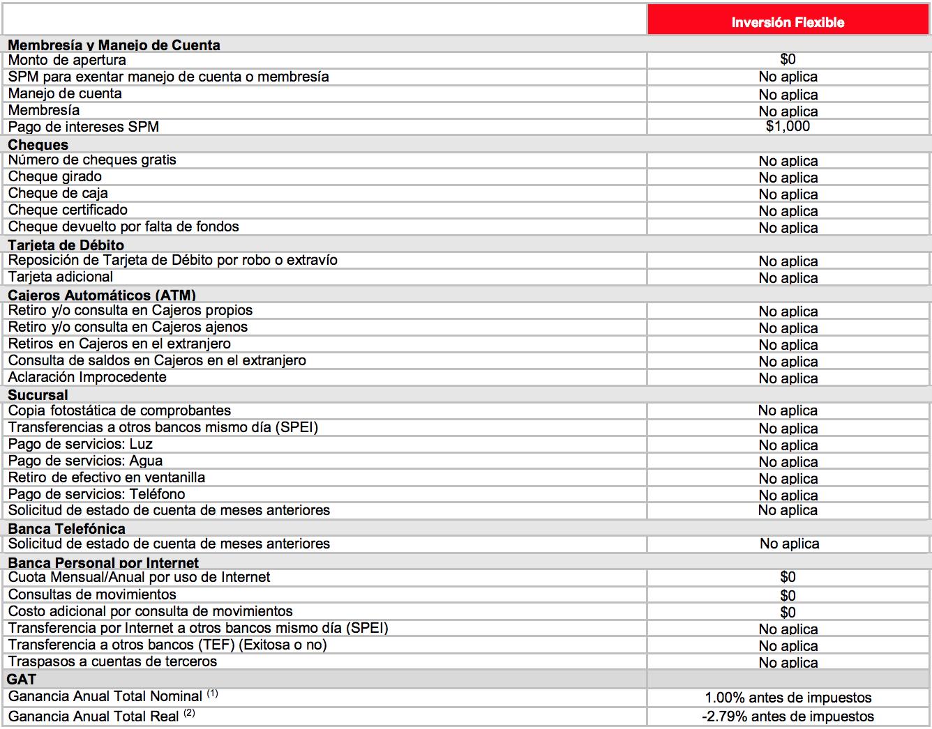 Cuenta HSBC Inversión Flexible