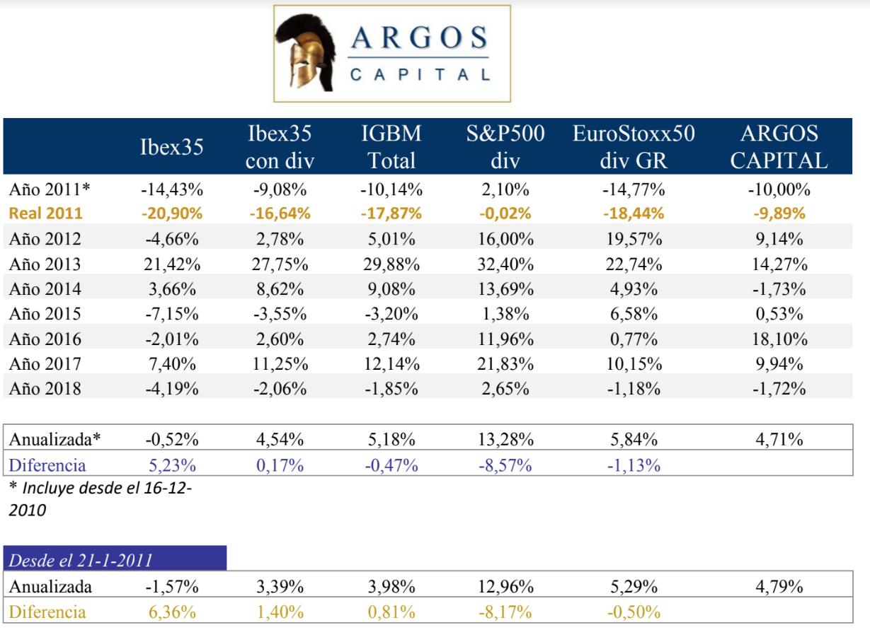 Argos 9