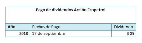 dividendos ecopetrol