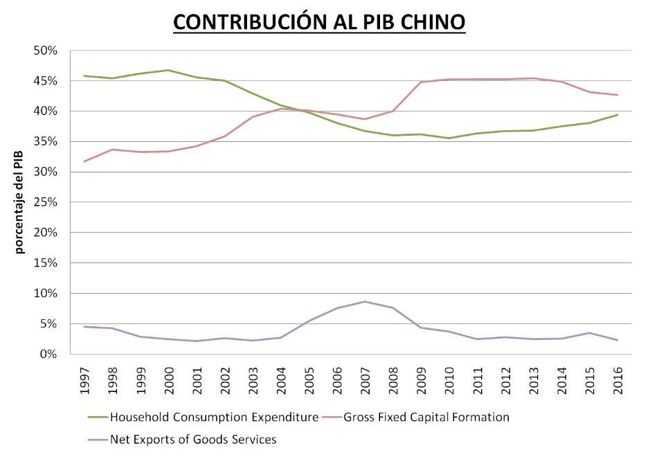 contribucion al pib